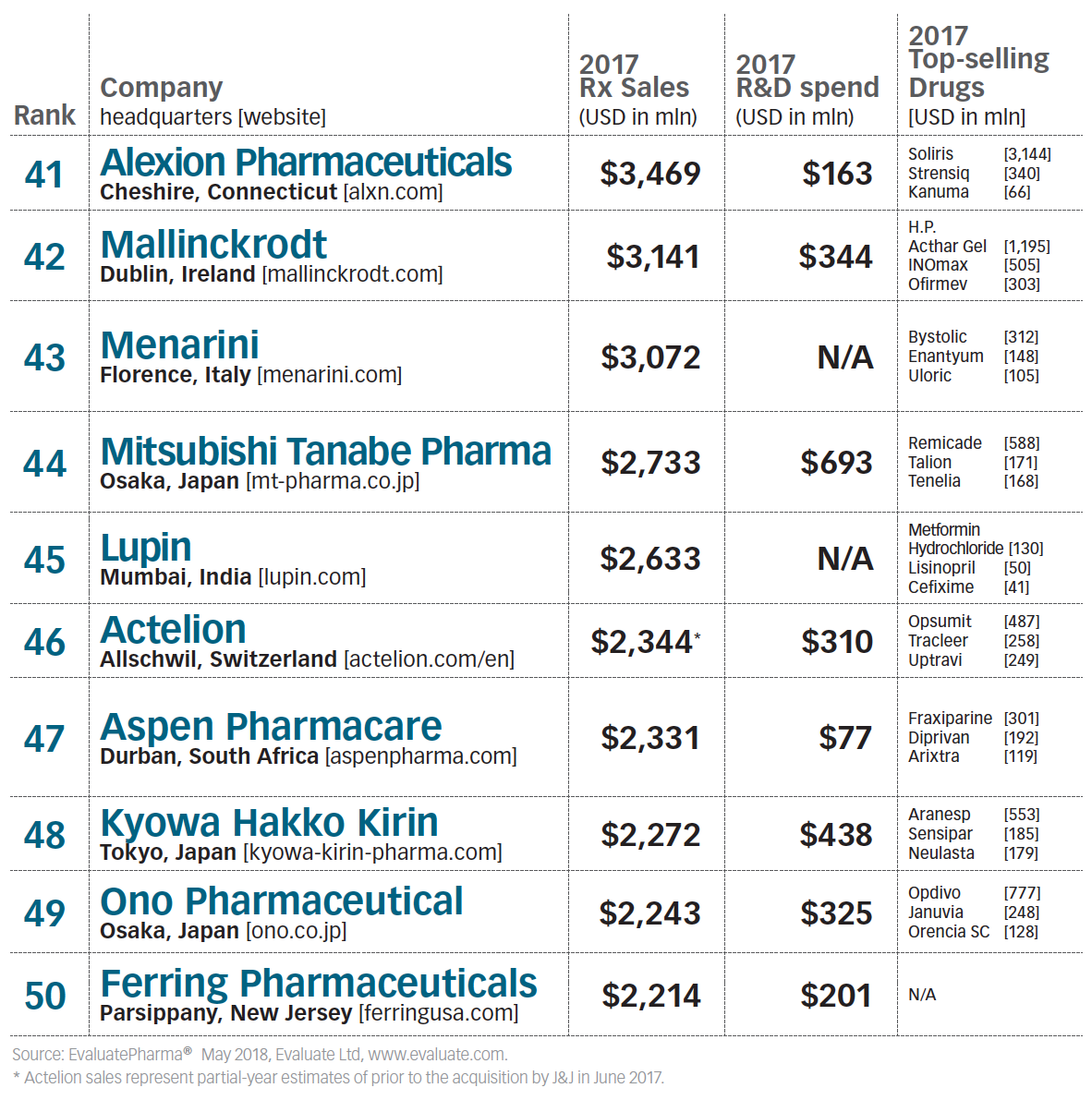 2018 TOP50 Global Pharmaceutical Companies | AREYOUOK